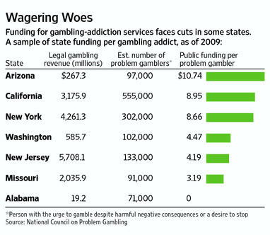Gambling addiction statistic casino lemore ca